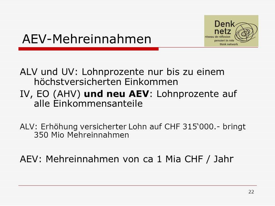 22 AEV-Mehreinnahmen ALV und UV: Lohnprozente nur bis zu einem höchstversicherten Einkommen IV, EO (AHV) und neu AEV: Lohnprozente auf alle Einkommensanteile ALV: Erhöhung versicherter Lohn auf CHF 315000.- bringt 350 Mio Mehreinnahmen AEV: Mehreinnahmen von ca 1 Mia CHF / Jah r
