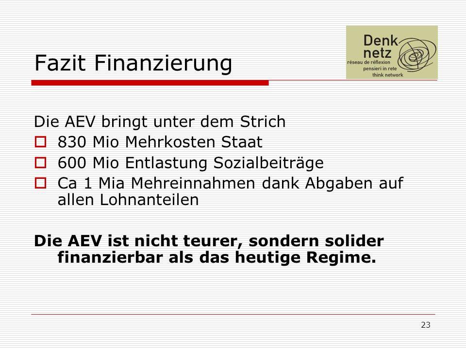 23 Fazit Finanzierung Die AEV bringt unter dem Strich 830 Mio Mehrkosten Staat 600 Mio Entlastung Sozialbeiträge Ca 1 Mia Mehreinnahmen dank Abgaben auf allen Lohnanteilen Die AEV ist nicht teurer, sondern solider finanzierbar als das heutige Regime.