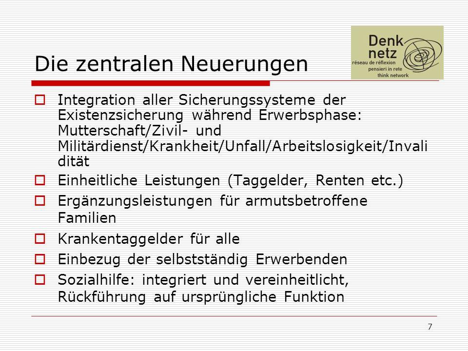 Taggelder 80% des letztversicherten Taglohnes (70% für Personen ohne Unterhaltspflicht) Nach oben begrenzt analog heutiger ALV Kinderzulagen sind zu 100% versichert Zeitlich unbeschränkter Anspruch nach 5 Jahren Wohnsitz in der Schweiz, vorher analog heutiger ALV