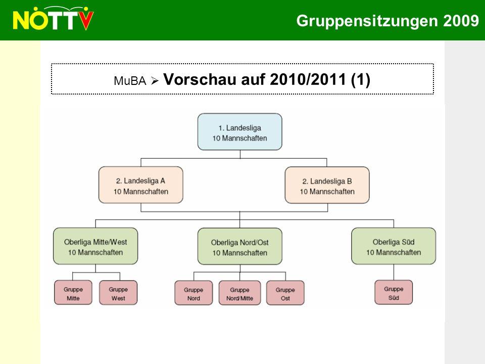 Gruppensitzungen 2009 MuBA Vorschau auf 2010/2011 (2) 1.
