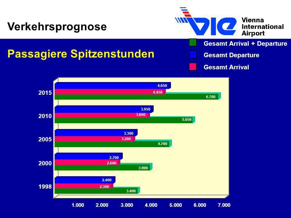 Verkehrsprognose Passagiere Spitzenstunden 3.400 2.300 2.400 3.900 2.600 2.700 4.700 3.200 3.300 5.650 3.800 3.950 6.700 4.450 4.650 1.0002.0003.0004.