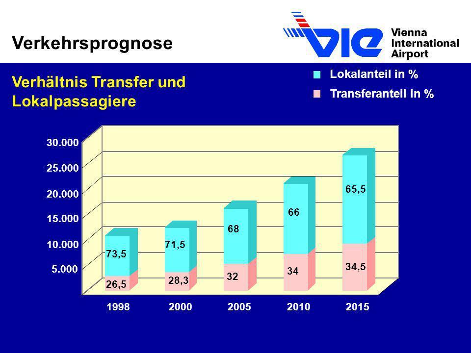 Verkehrsprognose Verhältnis Transfer und Lokalpassagiere 26,5 73,5 28,3 71,5 32 68 34 66 34,5 65,5 5.000 10.000 15.000 20.000 25.000 30.000 1998200020