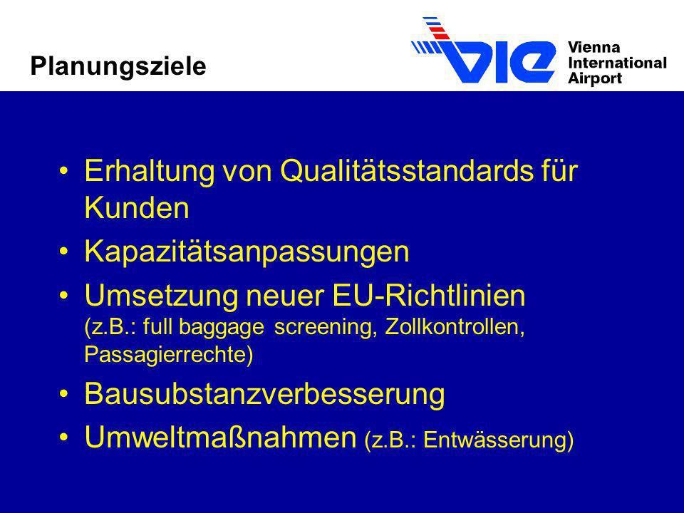 Planungsziele Erhaltung von Qualitätsstandards für Kunden Kapazitätsanpassungen Umsetzung neuer EU-Richtlinien (z.B.: full baggage screening, Zollkont
