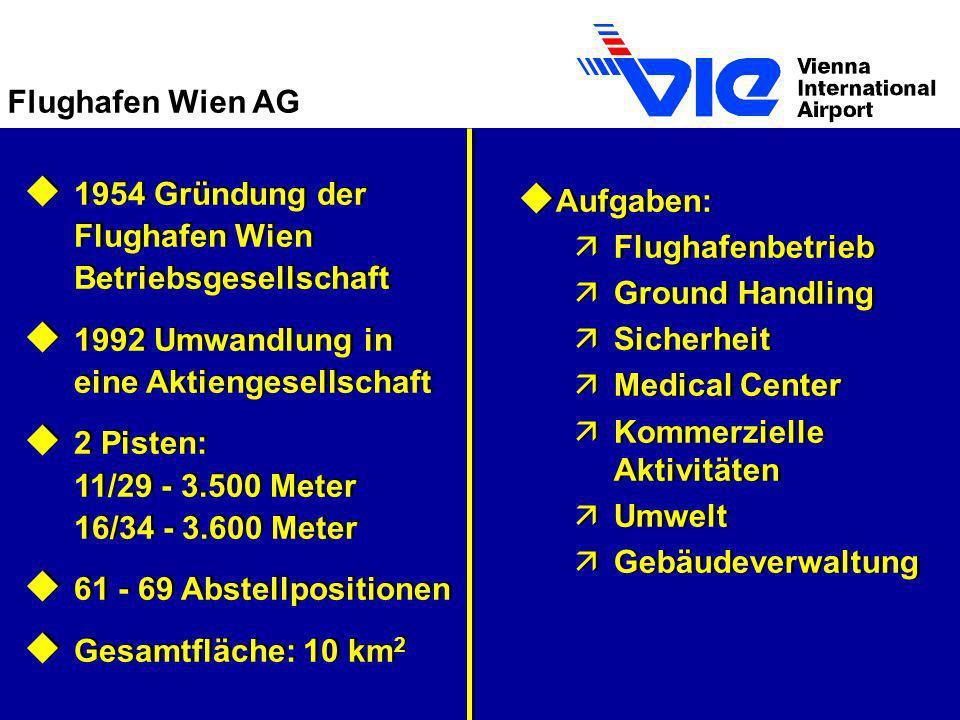 Flughafen Wien AG u 1954 Gründung der Flughafen Wien Betriebsgesellschaft u 1992 Umwandlung in eine Aktiengesellschaft u 2 Pisten: 11/29 - 3.500 Meter