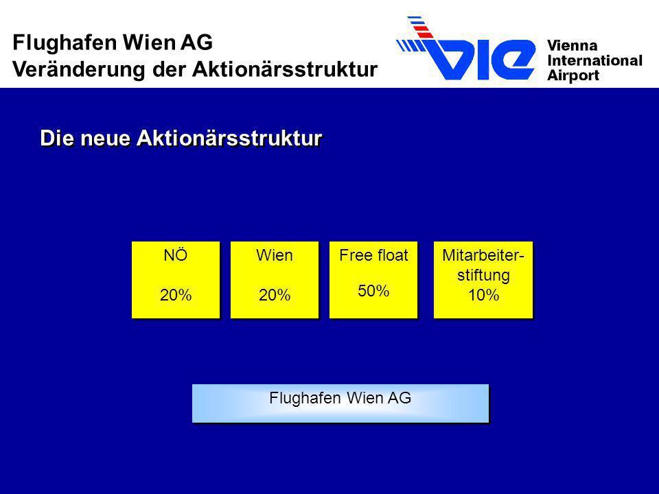 NÖ 20% Wien 20% Free float 50% Flughafen Wien AG Mitarbeiter- stiftung 10% Die neue Aktionärsstruktur Flughafen Wien AG Veränderung der Aktionärsstruk