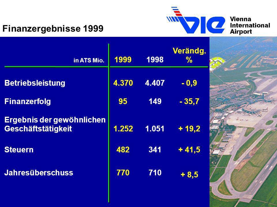Finanzergebnisse 1999 in ATS Mio. 19991998 Verändg. % Betriebsleistung4.3704.407- 0,9 Finanzerfolg95149- 35,7 Ergebnis der gewöhnlichen Geschäftstätig