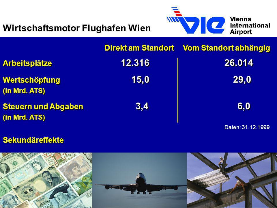 Wirtschaftsmotor Flughafen Wien Direkt am Standort Vom Standort abhängig Arbeitsplätze 12.31626.014 Wertschöpfung 15,0 29,0 (in Mrd. ATS) Steuern und