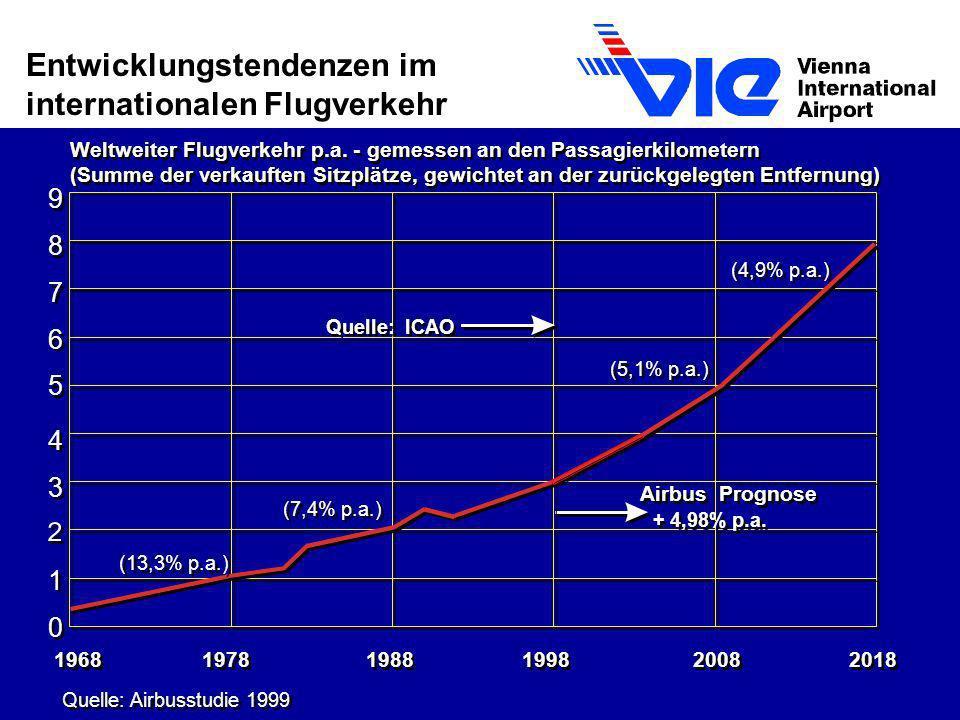 1968 1978 1988 1998 2008 2018 Quelle: Airbusstudie 1999 0 0 1 1 3 3 4 4 5 5 6 6 9 9 8 8 7 7 Weltweiter Flugverkehr p.a. - gemessen an den Passagierkil
