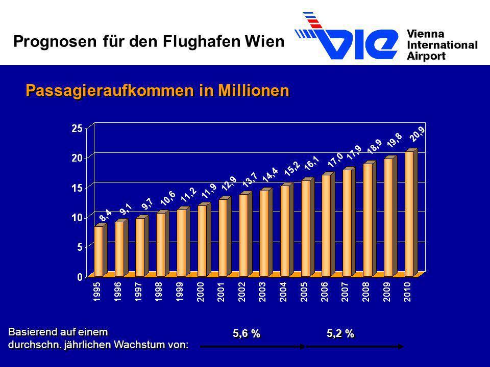 Prognosen für den Flughafen Wien Passagieraufkommen in Millionen 5,2 % Basierend auf einem durchschn. jährlichen Wachstum von: 5,6 %