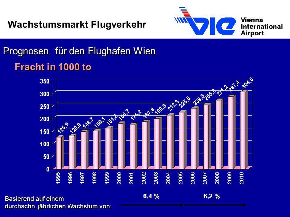 Prognosen für den Flughafen Wien Fracht in 1000 to Basierend auf einem durchschn. jährlichen Wachstum von: Basierend auf einem durchschn. jährlichen W