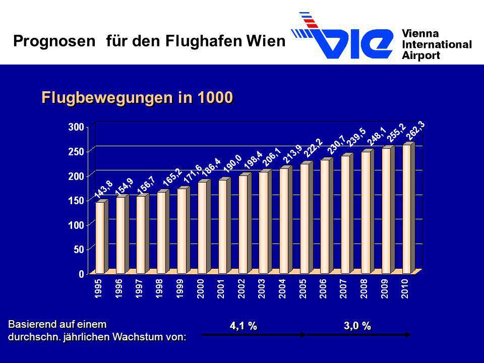 Flugbewegungen in 1000 Prognosen für den Flughafen Wien Basierend auf einem durchschn. jährlichen Wachstum von: 3,0 % 4,1 %