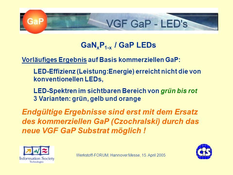 VGF - GaP LEDs GaN x P 1-x / GaP LEDs Vorläufiges Ergebnis auf Basis kommerziellen GaP: LED-Effizienz (Leistung:Energie) erreicht nicht die von konventionellen LEDs, LED-Spektren im sichtbaren Bereich von grün bis rot 3 Varianten: grün, gelb und orange Endgültige Ergebnisse sind erst mit dem Ersatz des kommerziellen GaP (Czochralski) durch das neue VGF GaP Substrat möglich .