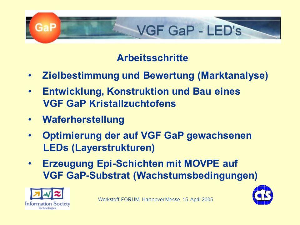 VGF - GaP LEDs Arbeitsschritte Zielbestimmung und Bewertung (Marktanalyse) Entwicklung, Konstruktion und Bau eines VGF GaP Kristallzuchtofens Waferherstellung Optimierung der auf VGF GaP gewachsenen LEDs (Layerstrukturen) Erzeugung Epi-Schichten mit MOVPE auf VGF GaP-Substrat (Wachstumsbedingungen) Werkstoff-FORUM, Hannover Messe, 15.