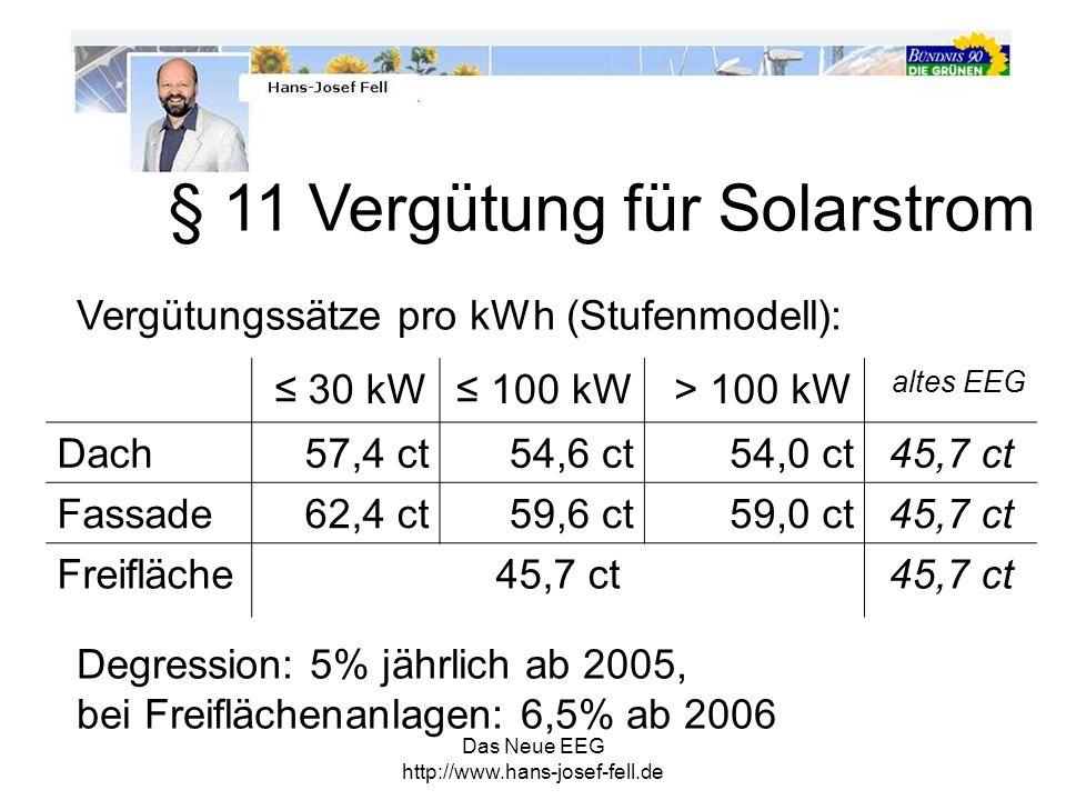 Das Neue EEG http://www.hans-josef-fell.de 30 kW 100 kW> 100 kW altes EEG Dach57,4 ct54,6 ct54,0 ct45,7 ct Fassade62,4 ct59,6 ct59,0 ct45,7 ct Freiflä