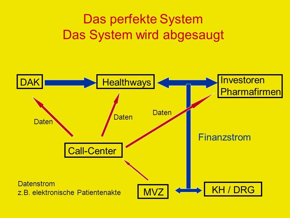 Das perfekte System Das System wird abgesaugt DAKHealthways Investoren Pharmafirmen Call-Center Daten MVZ KH / DRG Datenstrom z.B. elektronische Patie
