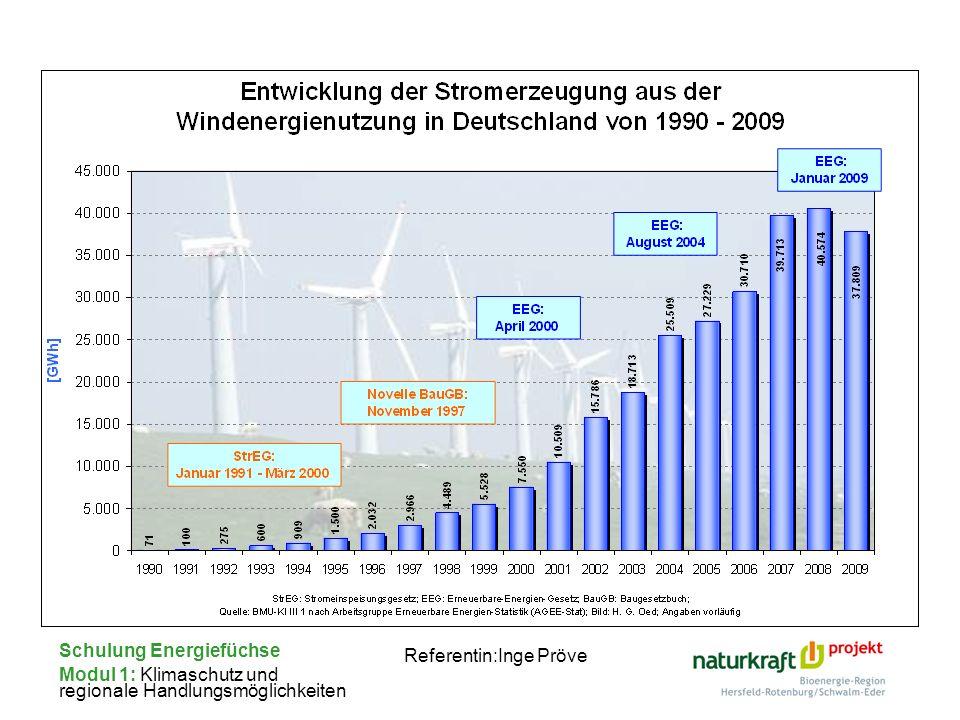 Schulung Energiefüchse Modul 1: Klimaschutz und regionale Handlungsmöglichkeiten Referentin:Inge Pröve
