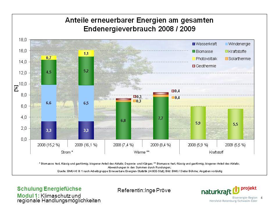 Schulung Energiefüchse Modul 1: Klimaschutz und regionale Handlungsmöglichkeiten Referentin:Inge Pröve 4