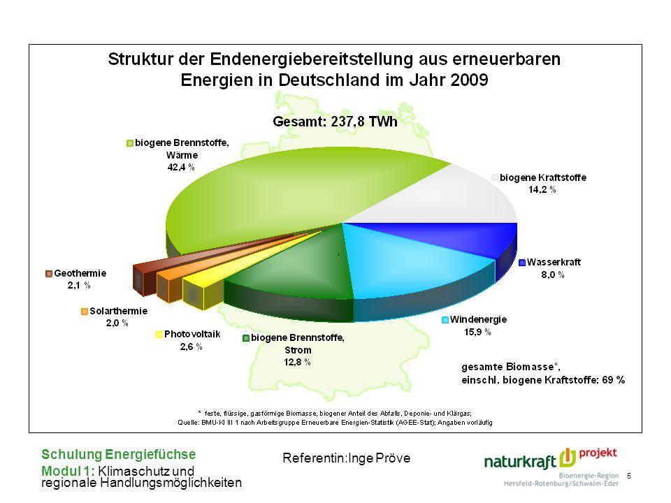 Schulung Energiefüchse Modul 1: Klimaschutz und regionale Handlungsmöglichkeiten Referentin:Inge Pröve 5