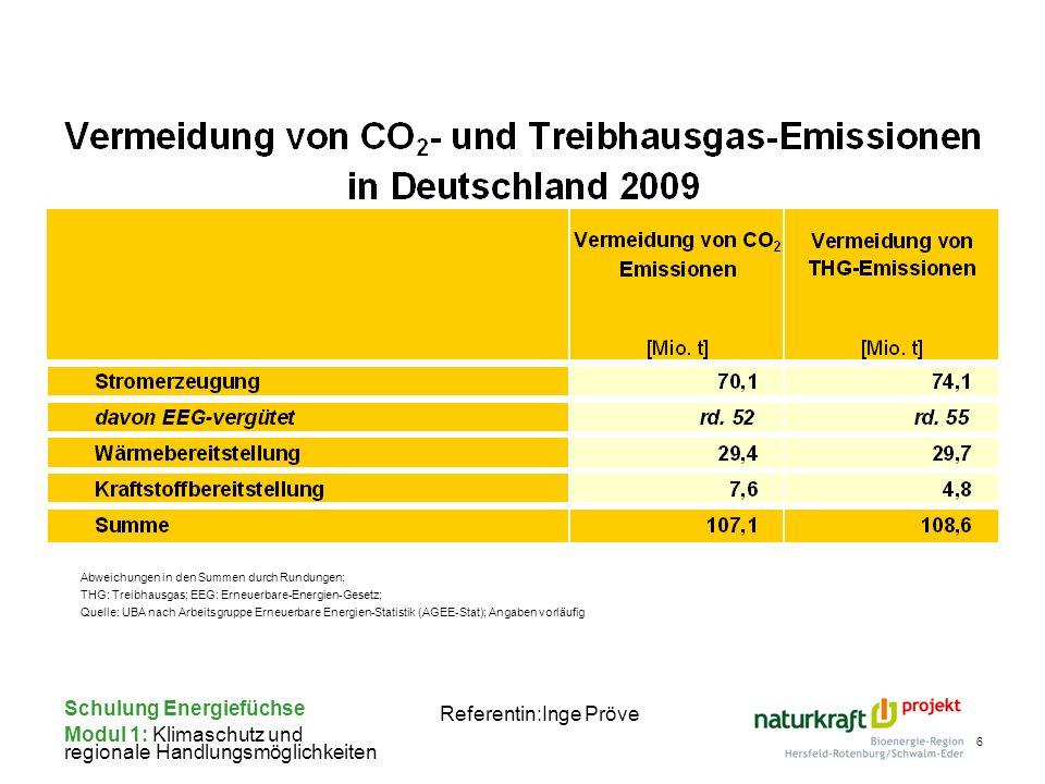 Schulung Energiefüchse Modul 1: Klimaschutz und regionale Handlungsmöglichkeiten Referentin:Inge Pröve 6 Abweichungen in den Summen durch Rundungen; T
