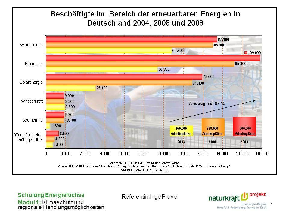 Schulung Energiefüchse Modul 1: Klimaschutz und regionale Handlungsmöglichkeiten Referentin:Inge Pröve Kosten für die Errichtung, inklusive Montage und Abnahme 600 und 870 Euro pro Kilowatt installierter Leistung bei Anlagen der Größe von 100 kW bis 1000 kW 770 und 1030 Euro pro Kilowatt Leistung bei größeren Anlagen Vergütung Basisvergütung 5,02 ct/kWh Erhöhte Vergütung 9,2 ct/kWh Erhöhte Vergütung wird mindestens 5 Jahre gezahlt 60 %-Klausel : Keine Vergütung für Anlagen, für die vor der Inbetriebnahme nicht nachgewiesen wurde, dass sie an dem geplanten Standort mindestens 60 % des Referenzertrages erzielen können.