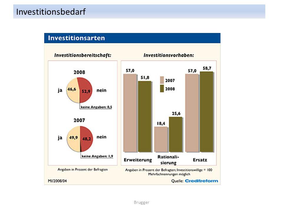Brugger Investitionsarten: Neuinvestition: Anschaffung neuer Investitionsobjekte Erstinvestition: Erstausstattung bei Unternehmensgründung Erweiterungsinvestition: Ausweitung des Produktions- Absatzvolumens (z.B.: Erweiterung Fuhrpark um 3 neue LKWs) Rationalisierungsinvestition: Investition in produktivere und kostengünstiger produzierende Betriebsmittel (abgeschriebener LKW wird durch leistungsfähigeren ersetzt) Kostenreduzierung.
