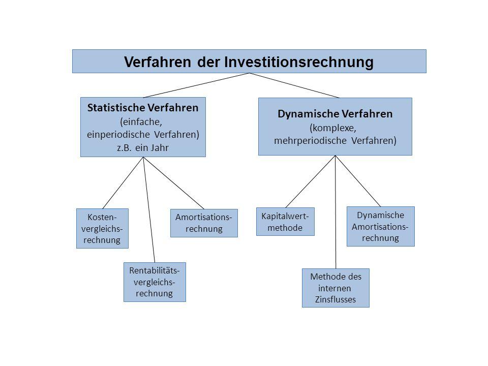 Verfahren der Investitionsrechnung Statistische Verfahren (einfache, einperiodische Verfahren) z.B. ein Jahr Dynamische Verfahren (komplexe, mehrperio