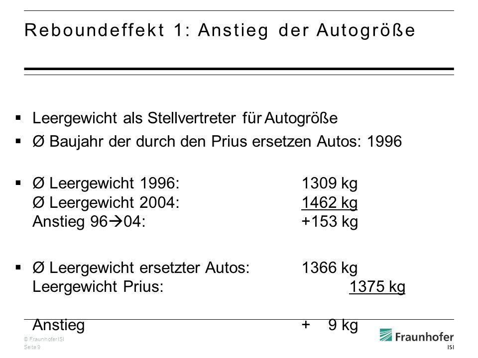© Fraunhofer ISI Seite 9 Reboundeffekt 1: Anstieg der Autogröße Leergewicht als Stellvertreter für Autogröße Ø Baujahr der durch den Prius ersetzen Autos: 1996 Ø Leergewicht 1996:1309 kg Ø Leergewicht 2004:1462 kg Anstieg 96 04: +153 kg Ø Leergewicht ersetzter Autos:1366 kg Leergewicht Prius:1375 kg Anstieg + 9 kg