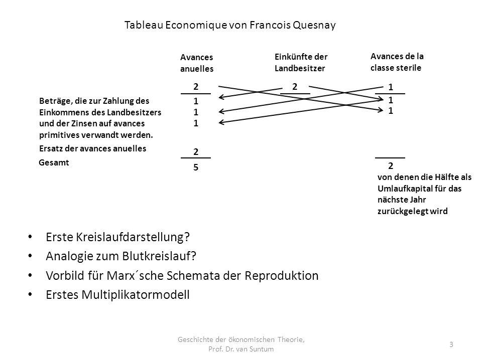Geschichte der ökonomischen Theorie, Prof. Dr. van Suntum 3 Erste Kreislaufdarstellung? Analogie zum Blutkreislauf? Vorbild für Marx´sche Schemata der