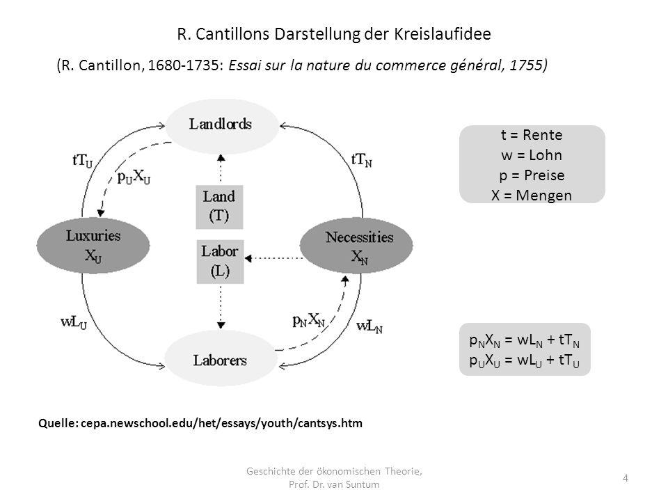R. Cantillons Darstellung der Kreislaufidee Geschichte der ökonomischen Theorie, Prof. Dr. van Suntum 4 Quelle: cepa.newschool.edu/het/essays/youth/ca