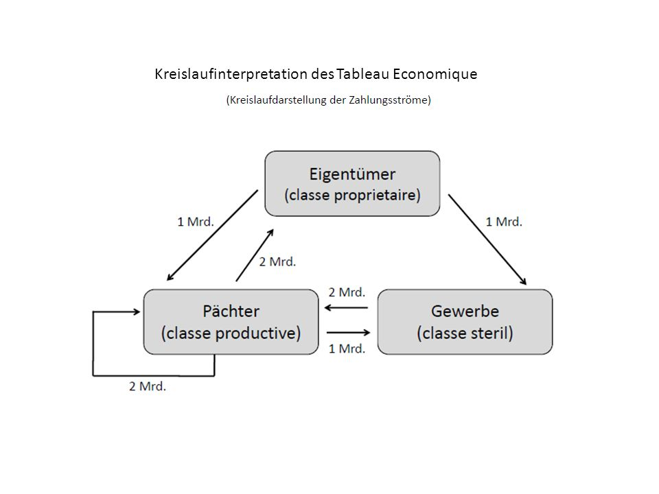6 Physiokratische (Fehl-)Interpretation: Die Bruttoproduktion der Volkswirtschaft beträgt 7000 GE (Addition der Umsätze) Nur Agrarsektor ist aber nettoproduktiv: 5000 GE Umsatz./.