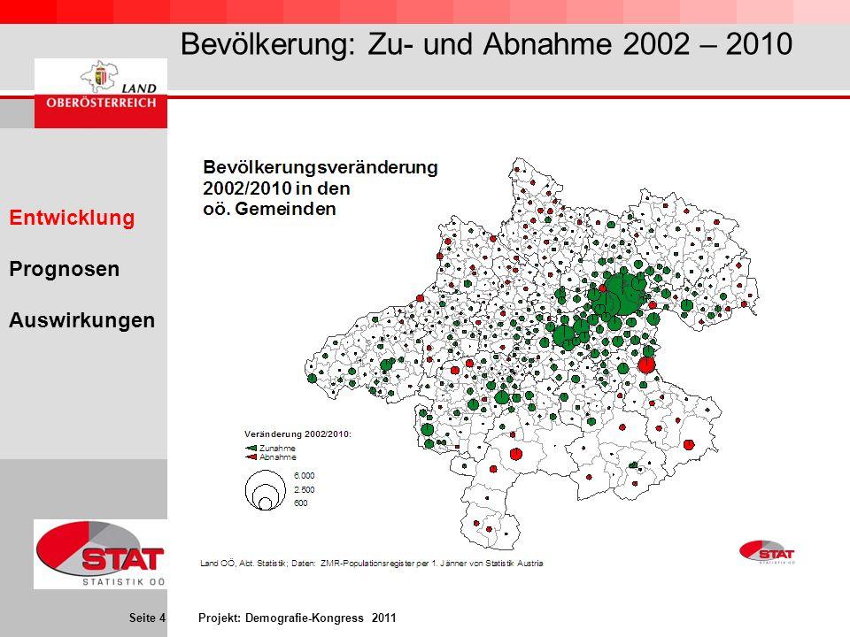 Seite 4 Projekt: Demografie-Kongress 2011 Bevölkerung: Zu- und Abnahme 2002 – 2010 Entwicklung Prognosen Auswirkungen