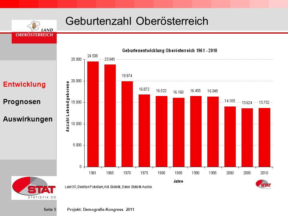 Seite 5 Projekt: Demografie-Kongress 2011 Geburtenzahl Oberösterreich \\fsstatn01\n_stat\sas\sasstat\BEV\ Demogr\Projekte\OÖWandel\Wande l210\Wandel1_