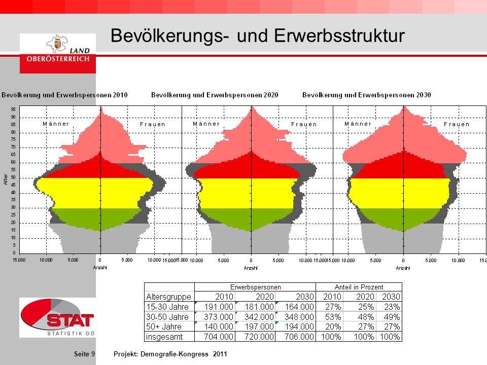 Seite 9 Projekt: Demografie-Kongress 2011 Bevölkerungs- und Erwerbsstruktur \\fsstatn01\n_stat\sas\sasstat\ BEV\Demogr\Regionalinfo\WKO\ Pyramide_dynE