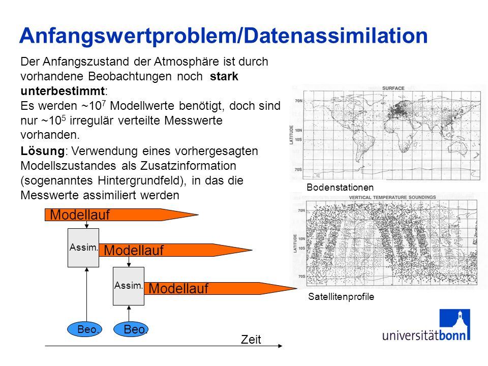Anfangswertproblem/Datenassimilation Der Anfangszustand der Atmosphäre ist durch vorhandene Beobachtungen noch stark unterbestimmt: Es werden ~10 7 Mo