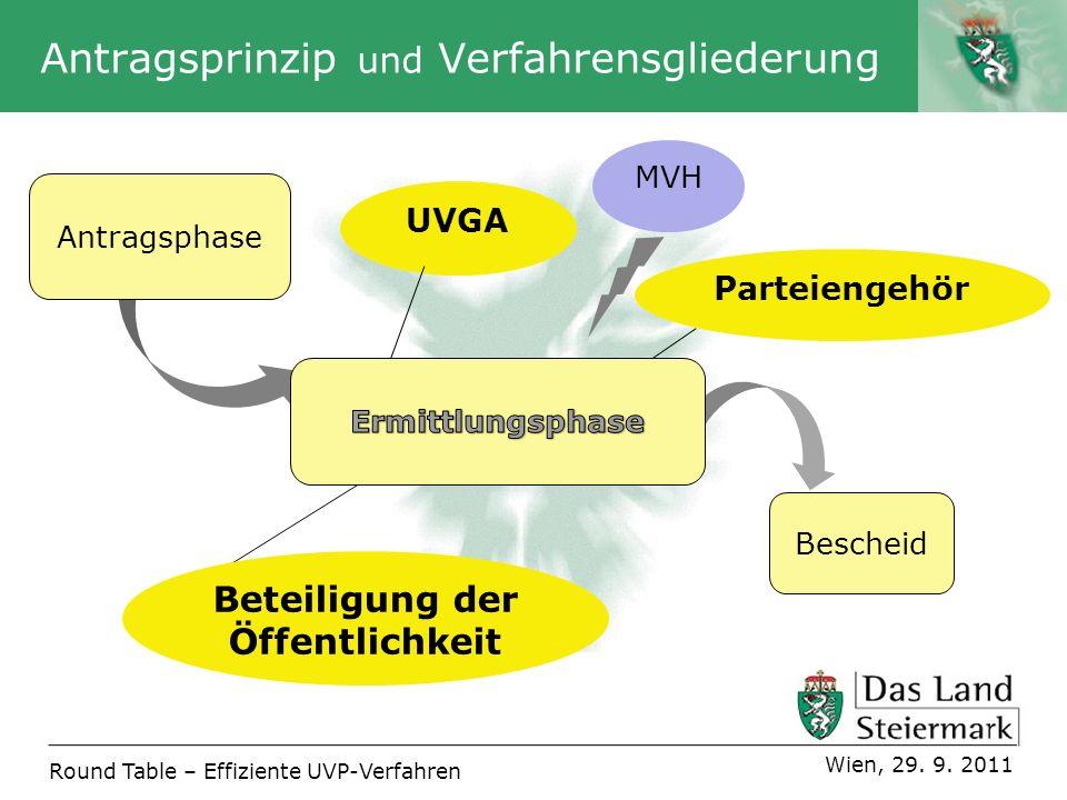 Autor Antragsphase Round Table – Effiziente UVP-Verfahren Wien, 29. 9. 2011 Antragsprinzip und Verfahrensgliederung Bescheid MVH Beteiligung der Öffen