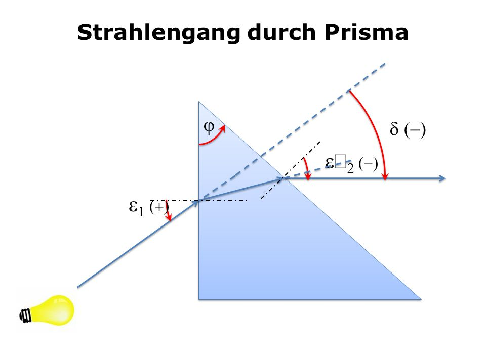 Strahlengang durch Prisma