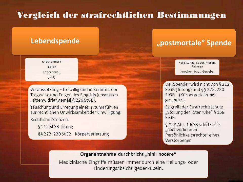 Vergleich der strafrechtlichen Bestimmungen Lebendspende Knochenmark Nieren Leber(teile) (Blut) Voraussetzung = freiwillig und in Kenntnis der Tragwei