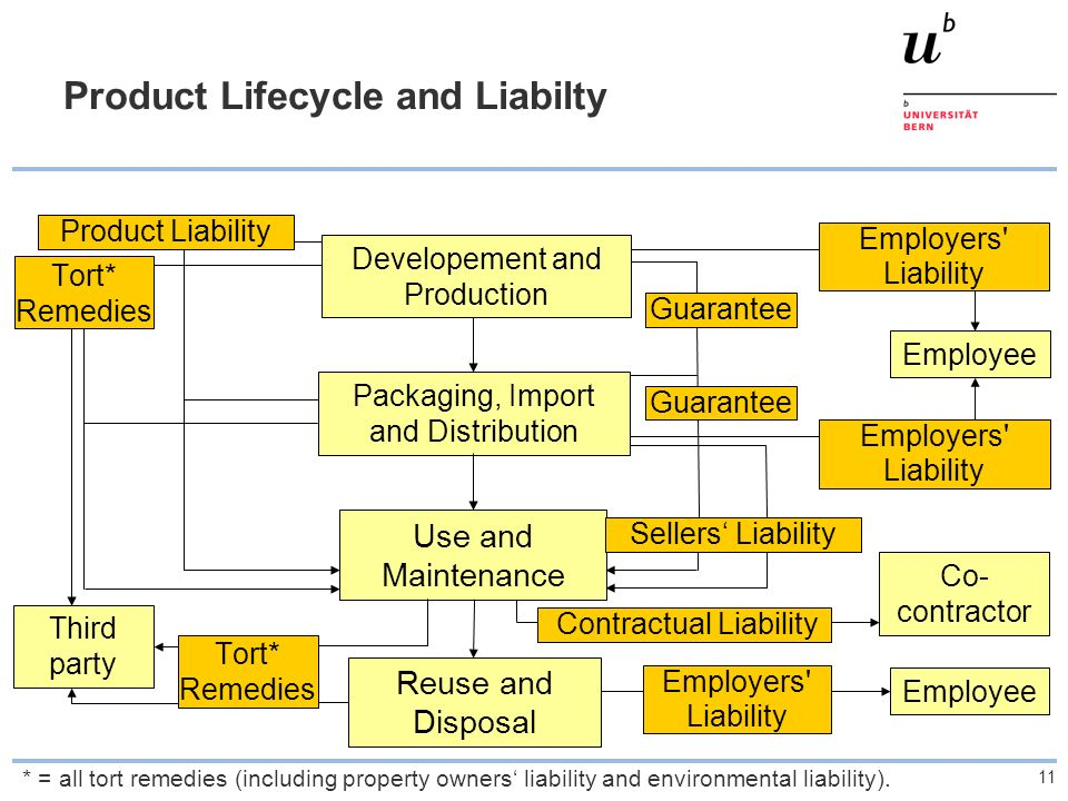 11 Product Lifecycle and Liabilty Developement and Production Packaging, Import and Distribution Use and Maintenance Reuse and Disposal Product Liabil