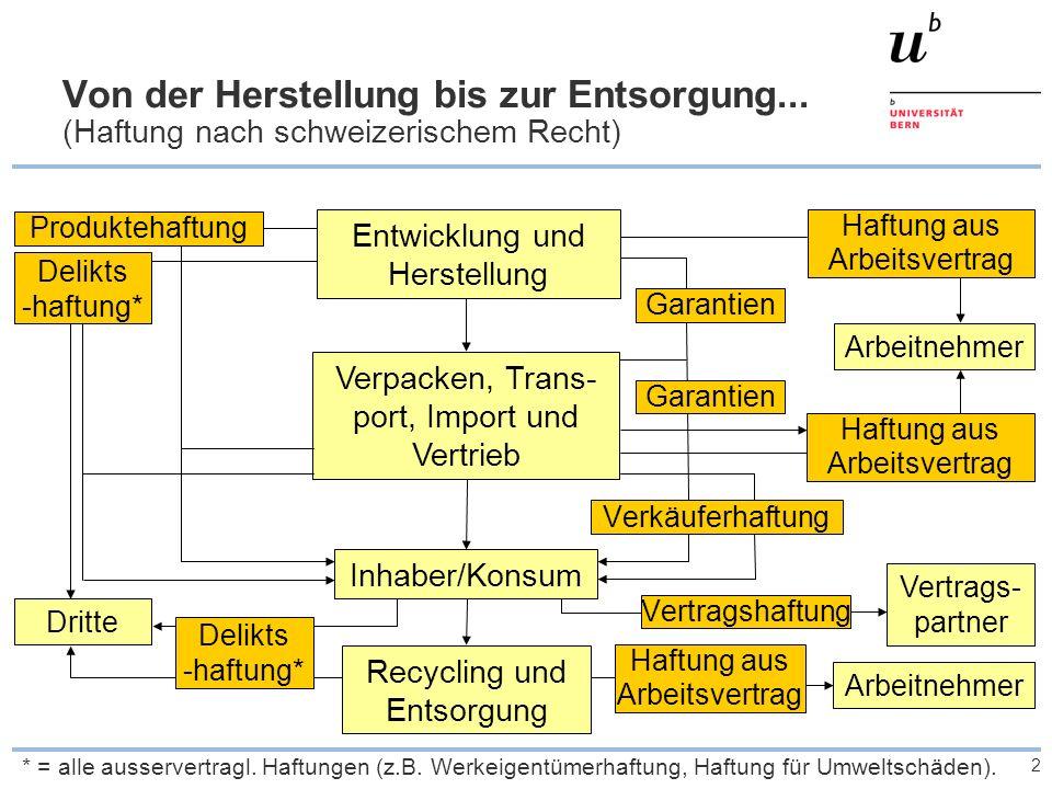 2 Von der Herstellung bis zur Entsorgung... (Haftung nach schweizerischem Recht) Entwicklung und Herstellung Verpacken, Trans- port, Import und Vertri