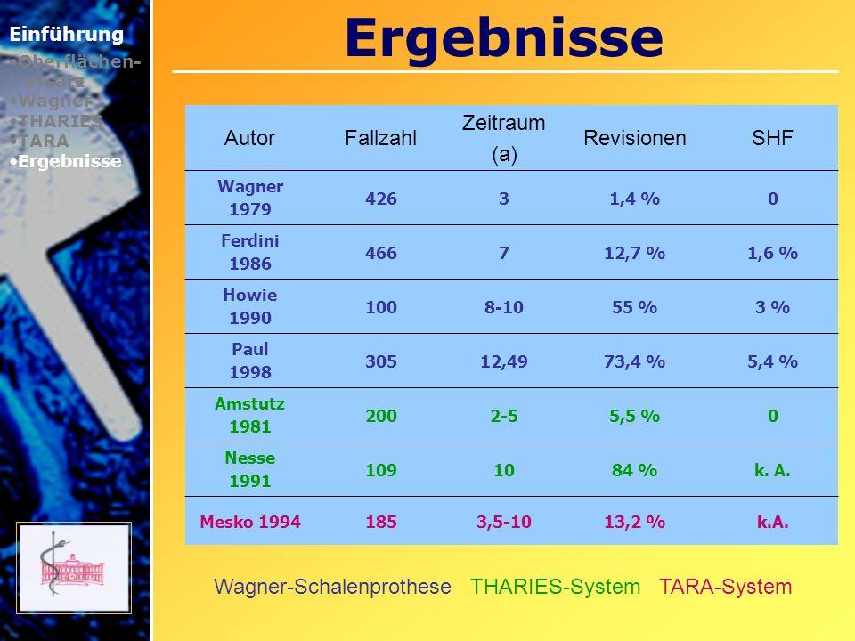 Ergebnisse Einführung Oberflächen- ersatz Wagner THARIES TARA Ergebnisse AutorFallzahl Zeitraum (a) RevisionenSHF Wagner 1979 42631,4 %0 Ferdini 1986