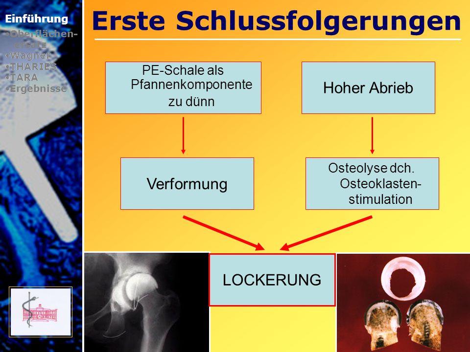 Erste Schlussfolgerungen Einführung Oberflächen- ersatz Wagner THARIES TARA PE-Schale als Pfannenkomponente zu dünn Hoher Abrieb Osteolyse dch. Osteok