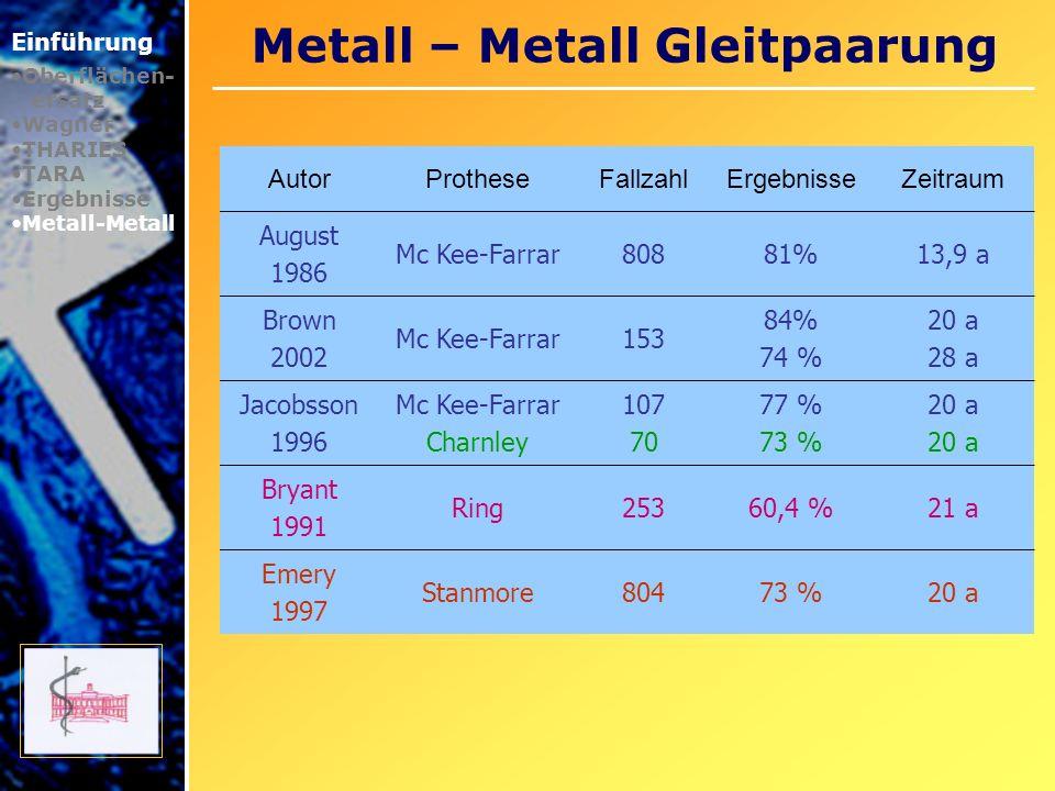 Metall – Metall Gleitpaarung Einführung Oberflächen- ersatz Wagner THARIES TARA Ergebnisse Metall-Metall AutorProtheseFallzahlRevisionZeitraum Dorr 2000 Metasul702 %5,2 a Metasul Prothese