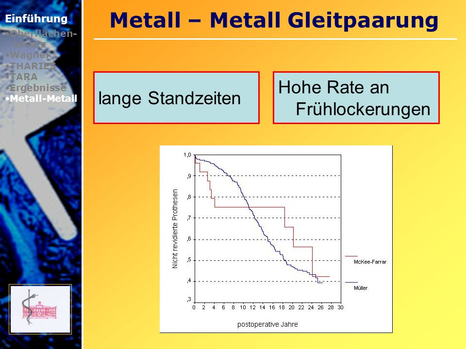 Metall – Metall Gleitpaarung Einführung Oberflächen- ersatz Wagner THARIES TARA Ergebnisse Metall-Metall lange Standzeiten Hohe Rate an Frühlockerunge