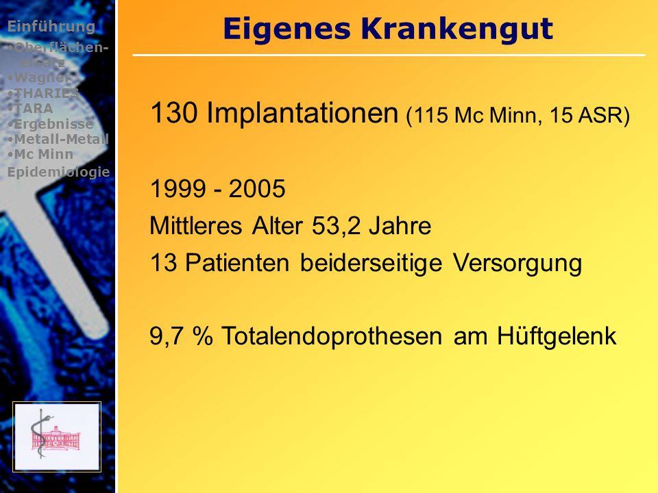 Eigenes Krankengut Einführung Oberflächen- ersatz Wagner THARIES TARA Ergebnisse Metall-Metall Mc Minn Epidemiologie 130 Implantationen (115 Mc Minn,