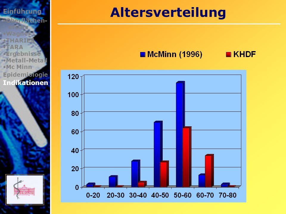 Altersverteilung Einführung Oberflächen- ersatz Wagner THARIES TARA Ergebnisse Metall-Metall Mc Minn Epidemiologie Indikationen