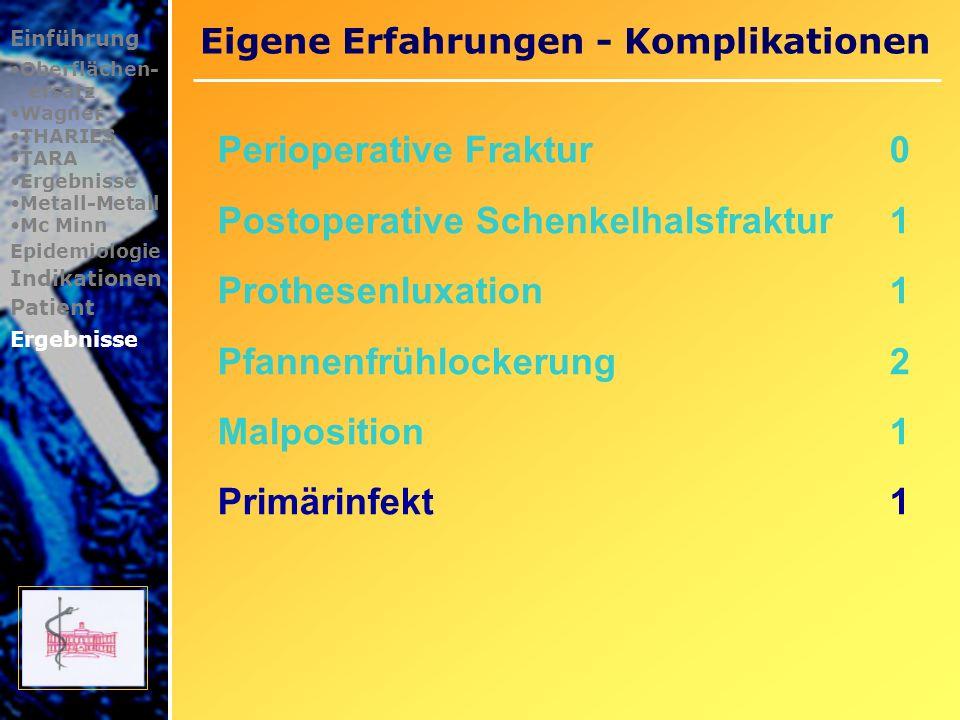 Eigene Erfahrungen - Komplikationen Einführung Oberflächen- ersatz Wagner THARIES TARA Ergebnisse Metall-Metall Mc Minn Epidemiologie Indikationen Patient Ergebnisse Patient 29 Jahre posttraumatische Femurkopfnekrose nach operativ behandelter Schenkelhalsfraktur 14 Tage p.o.