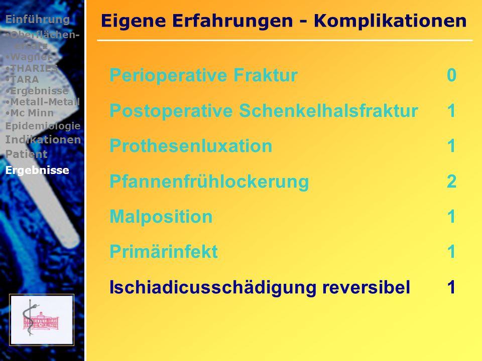 Eigene Erfahrungen - Komplikationen Einführung Oberflächen- ersatz Wagner THARIES TARA Ergebnisse Metall-Metall Mc Minn Epidemiologie Indikationen Patient Ergebnisse Patientin46 Jahre schwere Dysplasiekoxarthrose rechts Implantation einer Mc Minn-Schalenendoprothese mit Fehllage postoperativ Ischiadicusparese Janda 2 rechts Am 5.