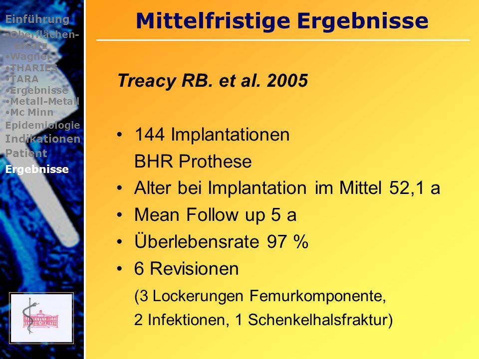 Mittelfristige Ergebnisse Einführung Oberflächen- ersatz Wagner THARIES TARA Ergebnisse Metall-Metall Mc Minn Epidemiologie Indikationen Patient Ergebnisse Amstutz HC.
