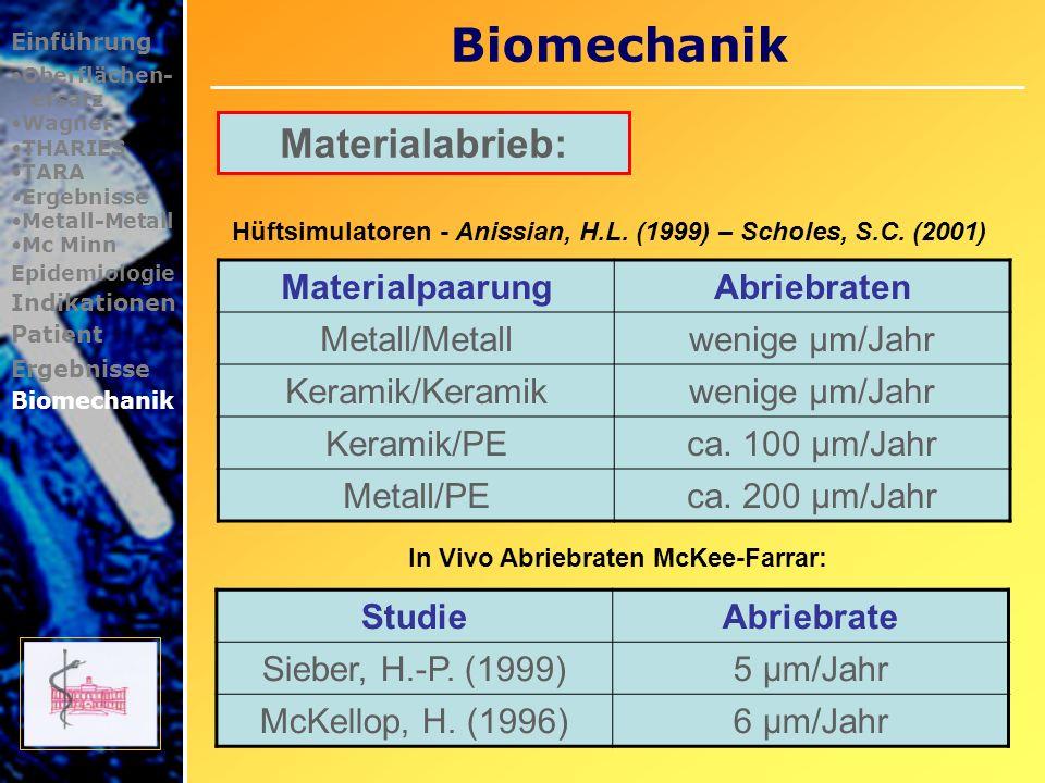 Biomechanik Einführung Oberflächen- ersatz Wagner THARIES TARA Ergebnisse Metall-Metall Mc Minn Epidemiologie Indikationen Patient Ergebnisse Biomechanik Watanabe Y.