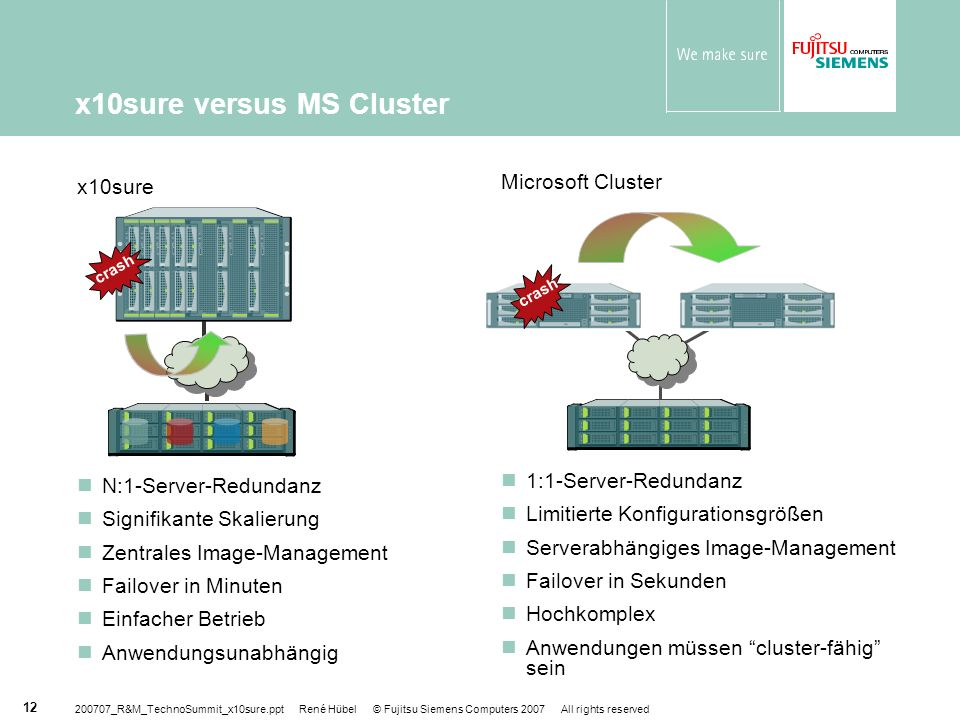200707_R&M_TechnoSummit_x10sure.ppt René Hübel © Fujitsu Siemens Computers 2007 All rights reserved 12 x10sure versus MS Cluster Microsoft Cluster 1:1